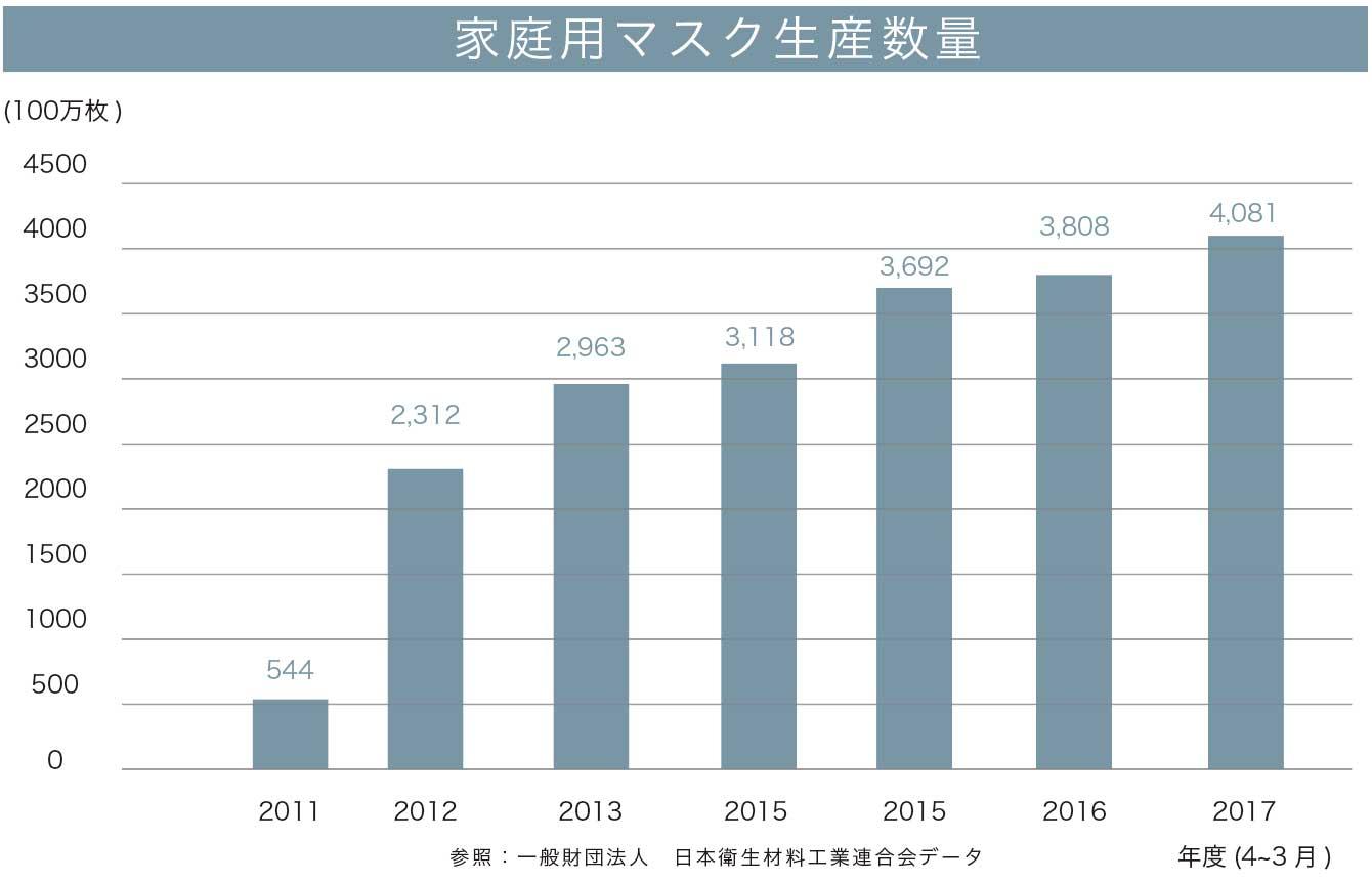 家庭用マスク生産数量 参照:一般財団法人 日本衛生材料工業連合会データ 年度(4~3月)